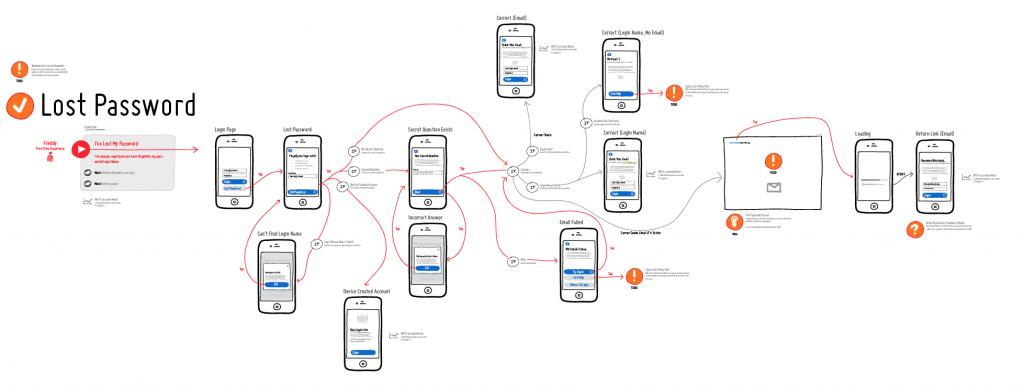 QAing User Flows