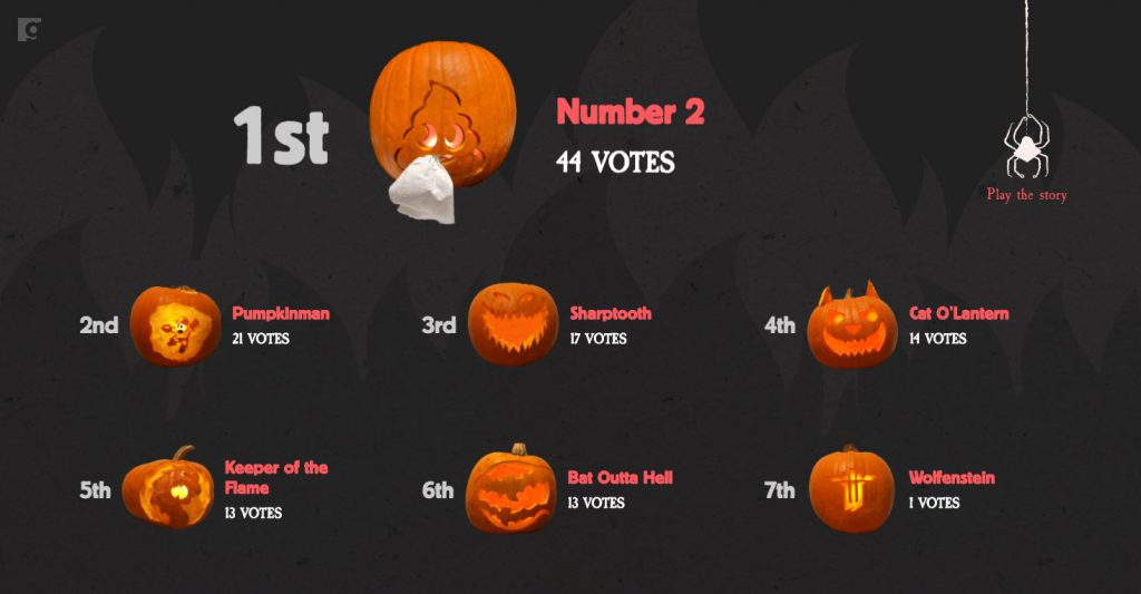 Standings: Number 2 (14); Pumpkinman (21); Sharptooth (17); Cat-o-lantern (14); Keeper of the flame (13); Bat Outta Hell (13); Wolfenstein (1)