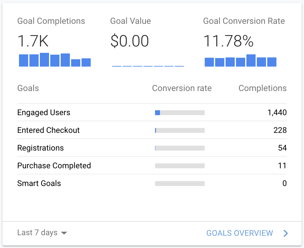 Screenshot of a well-organized section of Google Analytics