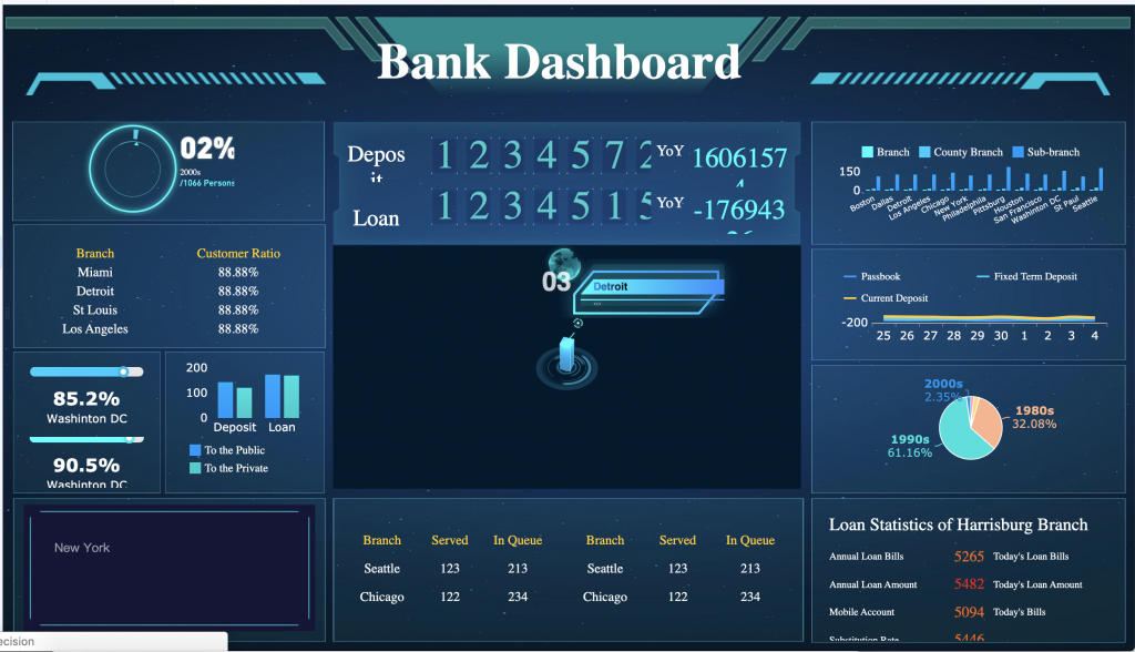 Image of a complicated bank dashboard with sci-fi styling