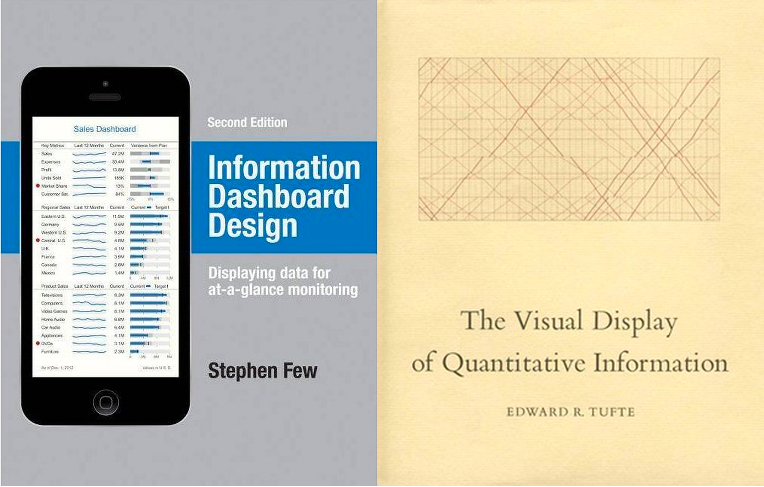 Image of book covers of Information Dashboard Design and The Visual Display of Quantitative Information