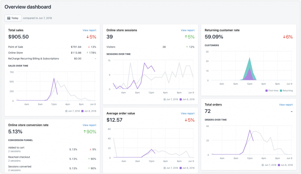 Screenshot of Shopify's overview dashboard
